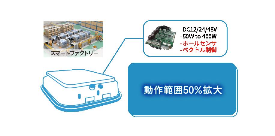 スマートファクトリー インバータ DC12/24/48V 50W to 400W ホールセンサ ベクトル制御 動作範囲50%拡大!