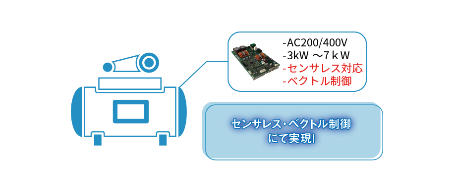 2.コンプレッサー AC200/400V 3kW〜7kW センサレス対応 ベクトル制御 インバータ センサレス・ベクトル制御にて実現!