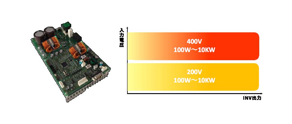 写真:AC入力インバータ 図:入力電圧 400V 100W〜10KW INV出力 200V 100W〜10KW