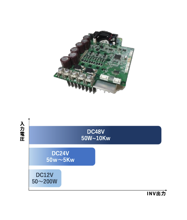 写真:AC入力インバータ 図:入力電圧 DC48V 50W〜10KW DC24V 50W〜5KW DC12V 20〜200W INV出力