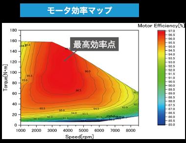 モータ効率マップ