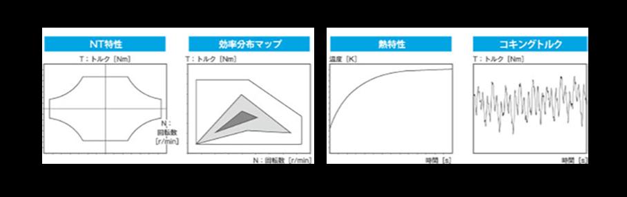 グラフ:NT特性 効率分布マップ 熱特性 コキングトルク