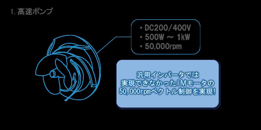 1.高速ポンプ DC200V/400V 500w to 1kW 50,000rpm 産業用インバータでは実現できなかったIMモータの50,000rpmベクトル制御を実現!