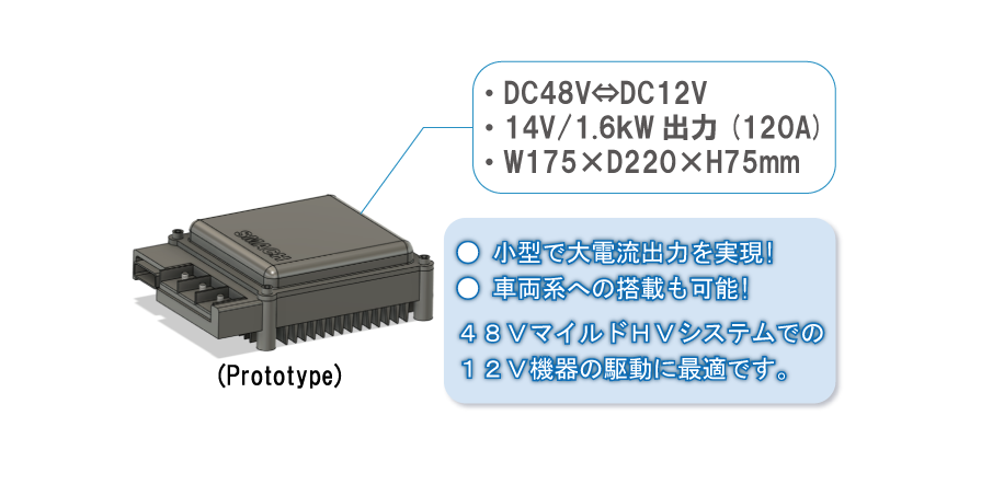 Prototype DC48V⇔DC12V,14V/1.6kW出力(120A),W175×D220×H75 mm 1.小型で大電流出力を実現! 2.車両系への搭載も可能!48VマイルドHVシステムでの 12V機器の駆動に最適です。