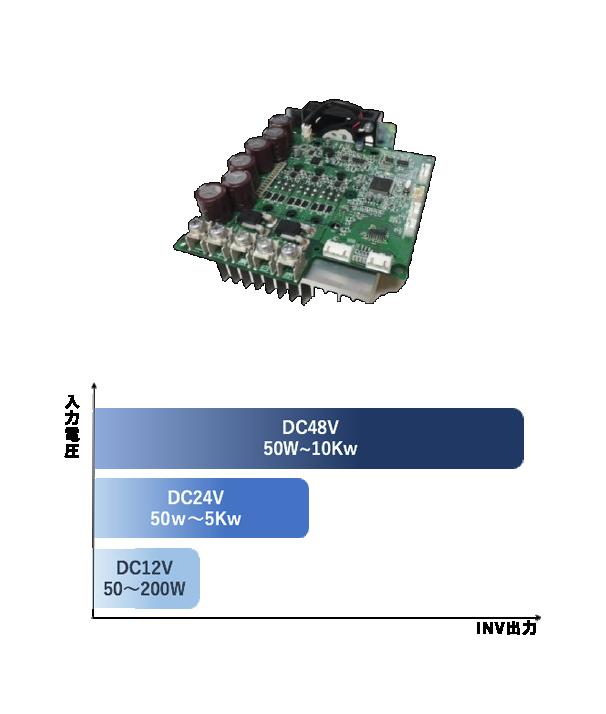 写真:DC入力インバータ 図:入力電圧 DC48V 50W〜10KW DC24V 50W〜5KW DC12V 20〜200W INV出力